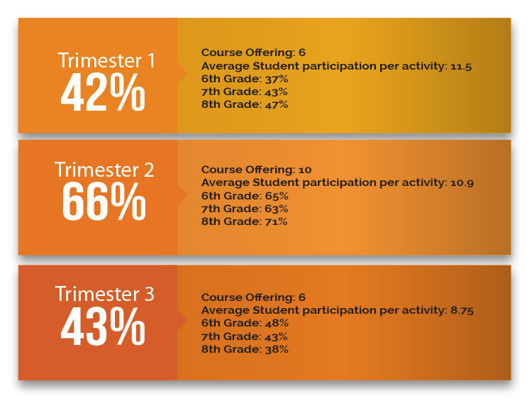 MS Activities Participation